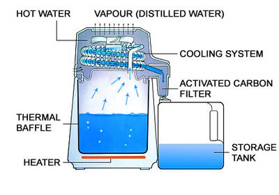 Aqua Compact water distiller diagram